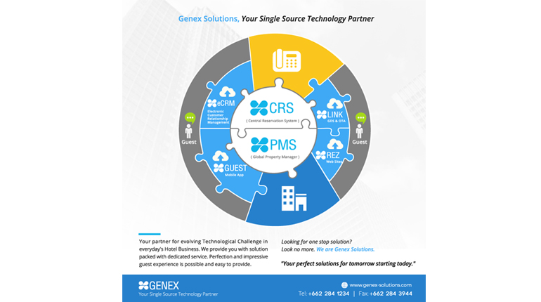 Genex Solutions, your single source Technology Partner