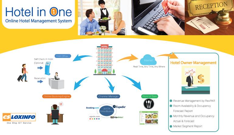 ระบบบริหารจัดการโรงแรม / Hotel in One (IPMS Software)