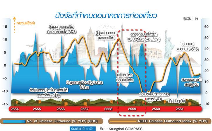 """กรุงไทย ชี้อุตฯท่องเที่ยวแกร่ง ยัน """"เงินบาทแข็ง"""" ไม่กระทบมู้ดจีนเที่ยวไทย"""
