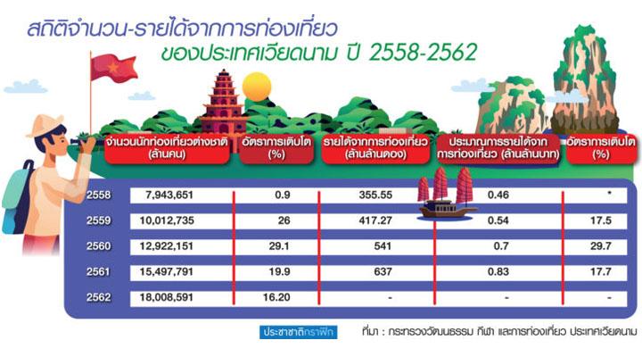 """""""เวียดนาม"""" ตลาดใหม่มาแรง เร่งโครงสร้างพื้นฐานรับท่องเที่ยวโต"""
