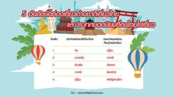 พิษโควิดทุบซ้ำ 'เอเย่นต์ทัวร์' ธุรกิจช็อก! ลุ้น 'ไทยเที่ยวไทย' ต่อลมหายใจ