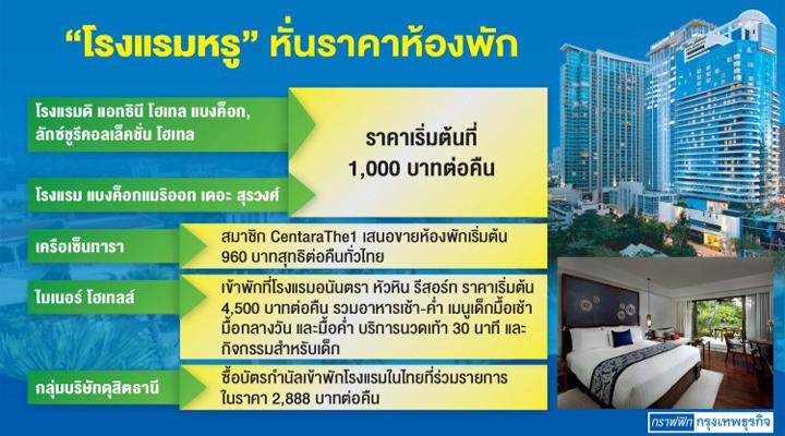 โรงแรมหรูเปิดศึกดัมพ์ราคา ชิงเม็ดเงิน 'ไทยเที่ยวไทย' 4 แสนล.